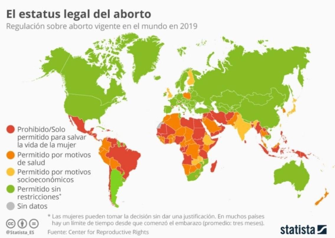 ESTATUS ABORTO MUNDO